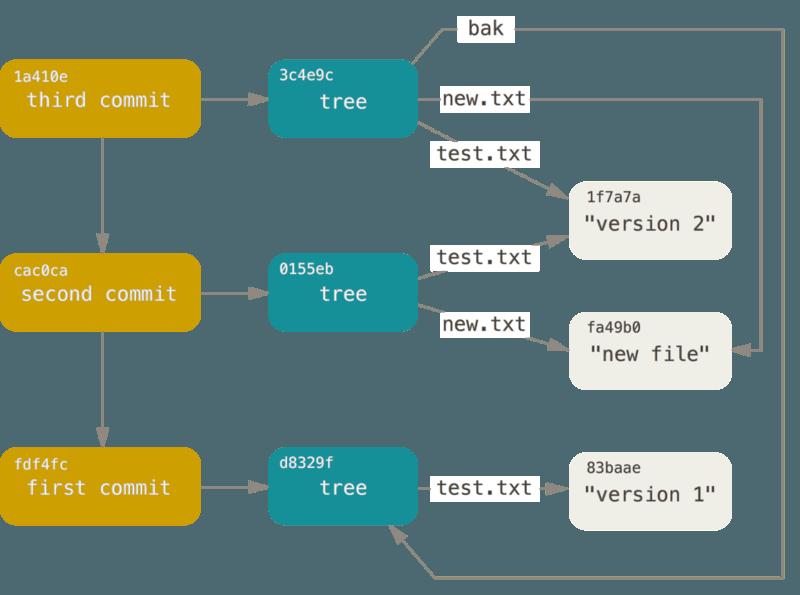 Git Storage Mode